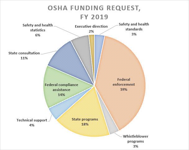 OSHA budget seeks more enforcement funding, cuts training grants