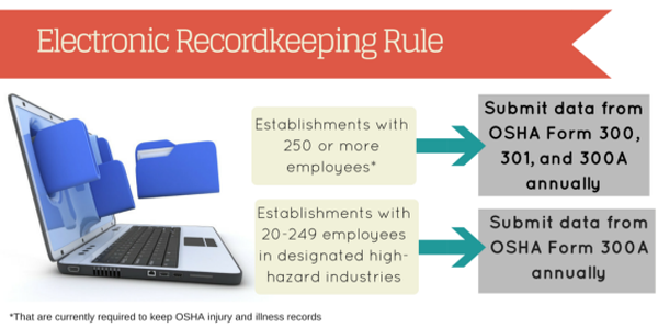 Image result for OSHA Recordkeeping images