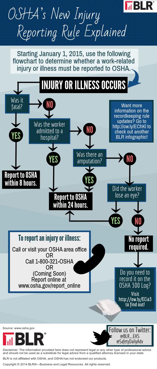 OSHA regulations, First Benefits Insurance Mutual